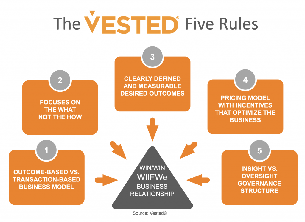 The Vested Five Rules